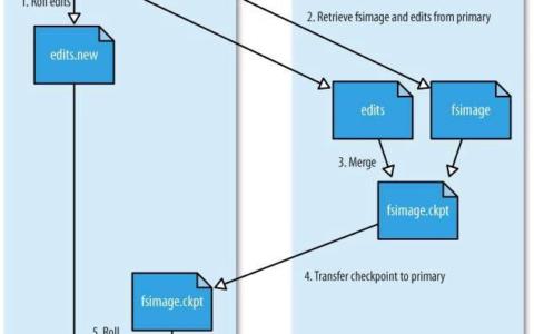 Hadoop分布式文件系统详解