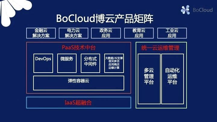 云计算解决方案服务商BoCloud博云宣布完成亿元级C轮融资