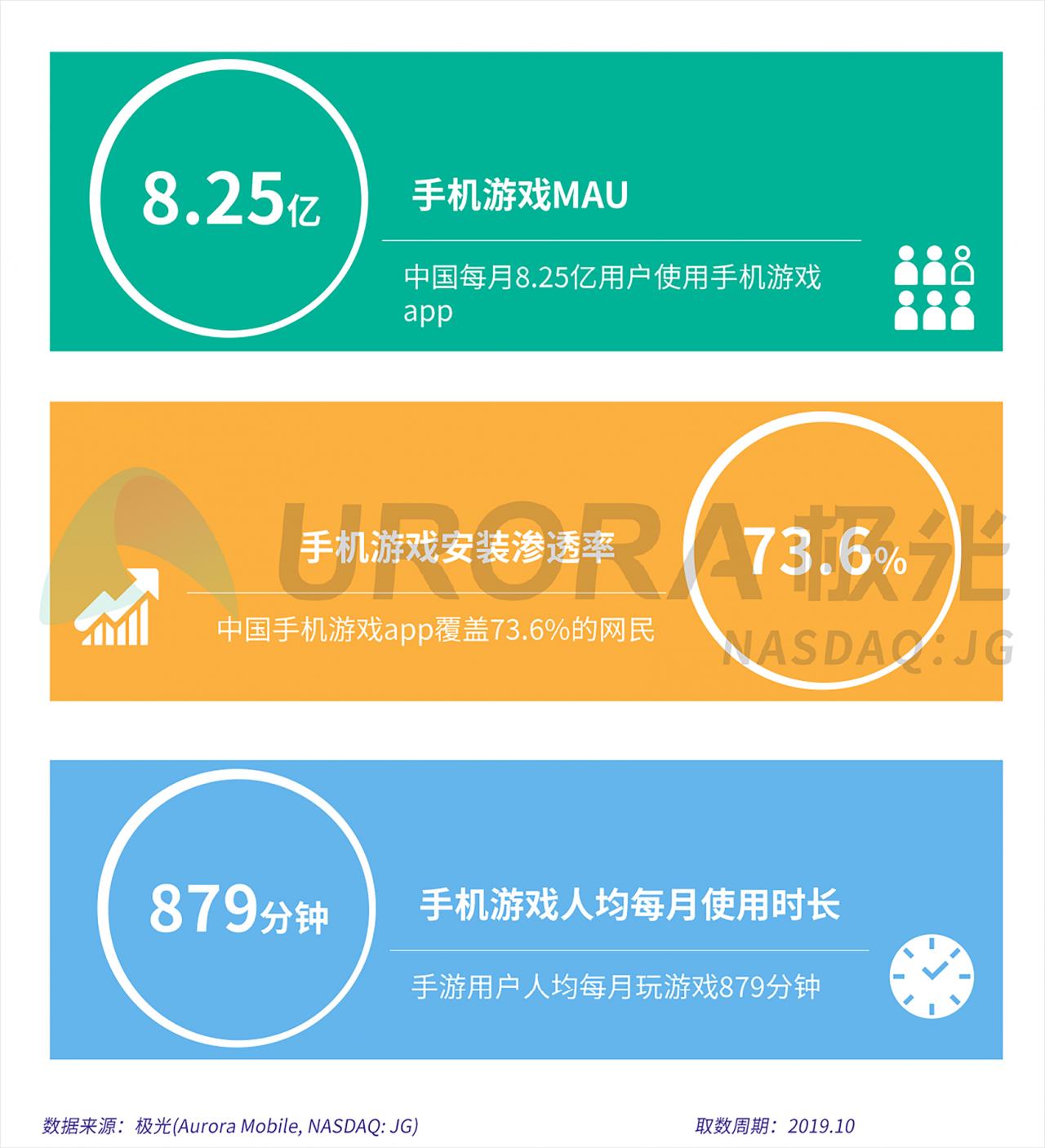 2019年手机游戏研究报告V5-5.png