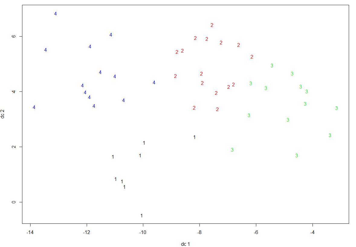聚类分析中的可视化