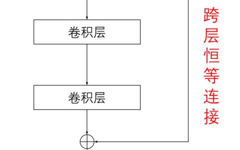 残差网络新改进:深度残差收缩网络的详细解读