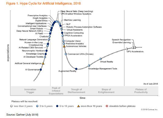 Gartner:人工智能2020年成熟度曲线,哪些技术有价值
