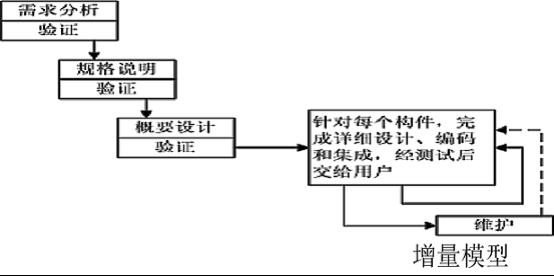 BI大数据项目的0-1开展模型