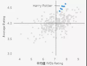 数据分析告诉你:原著和翻拍,谁更得观众心?