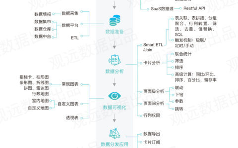 报表、传统BI、智能BI,互联网企业要如何选择