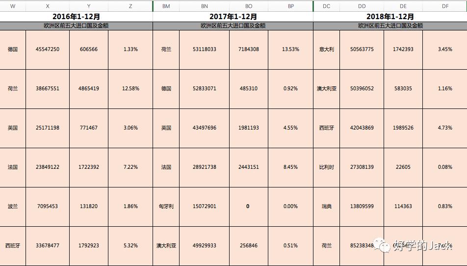 外贸人如何用海关数据做数据分析?