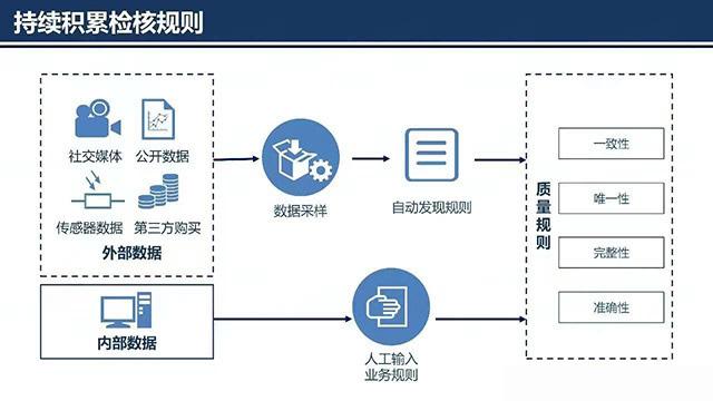 企业数据质量管理核心要素和技术原则