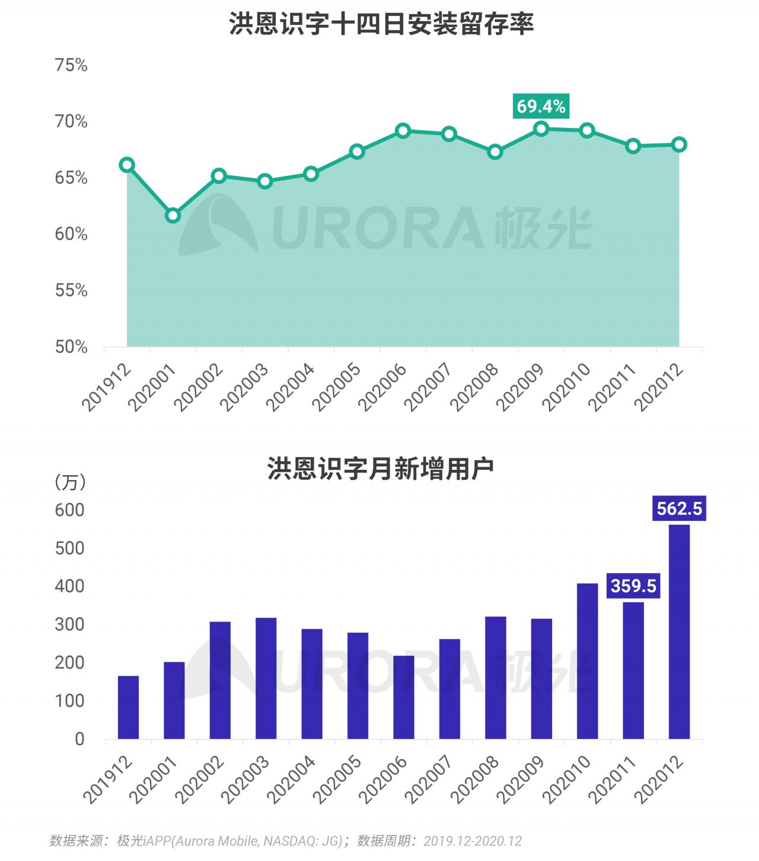 极光:2020年Q4移动互联网行业数据研究报告 (10).png