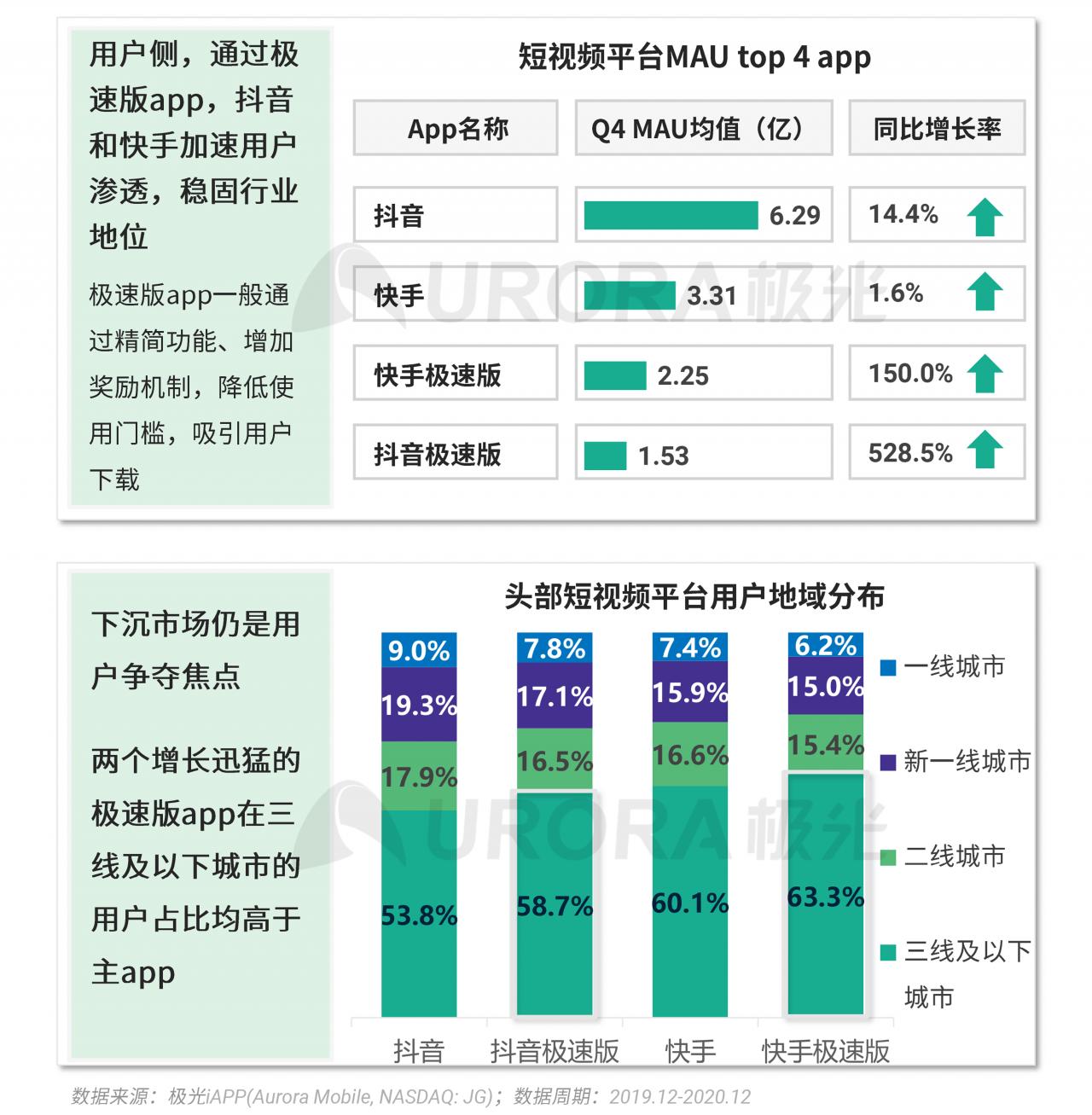 极光:2020年Q4移动互联网行业数据研究报告 (12).png