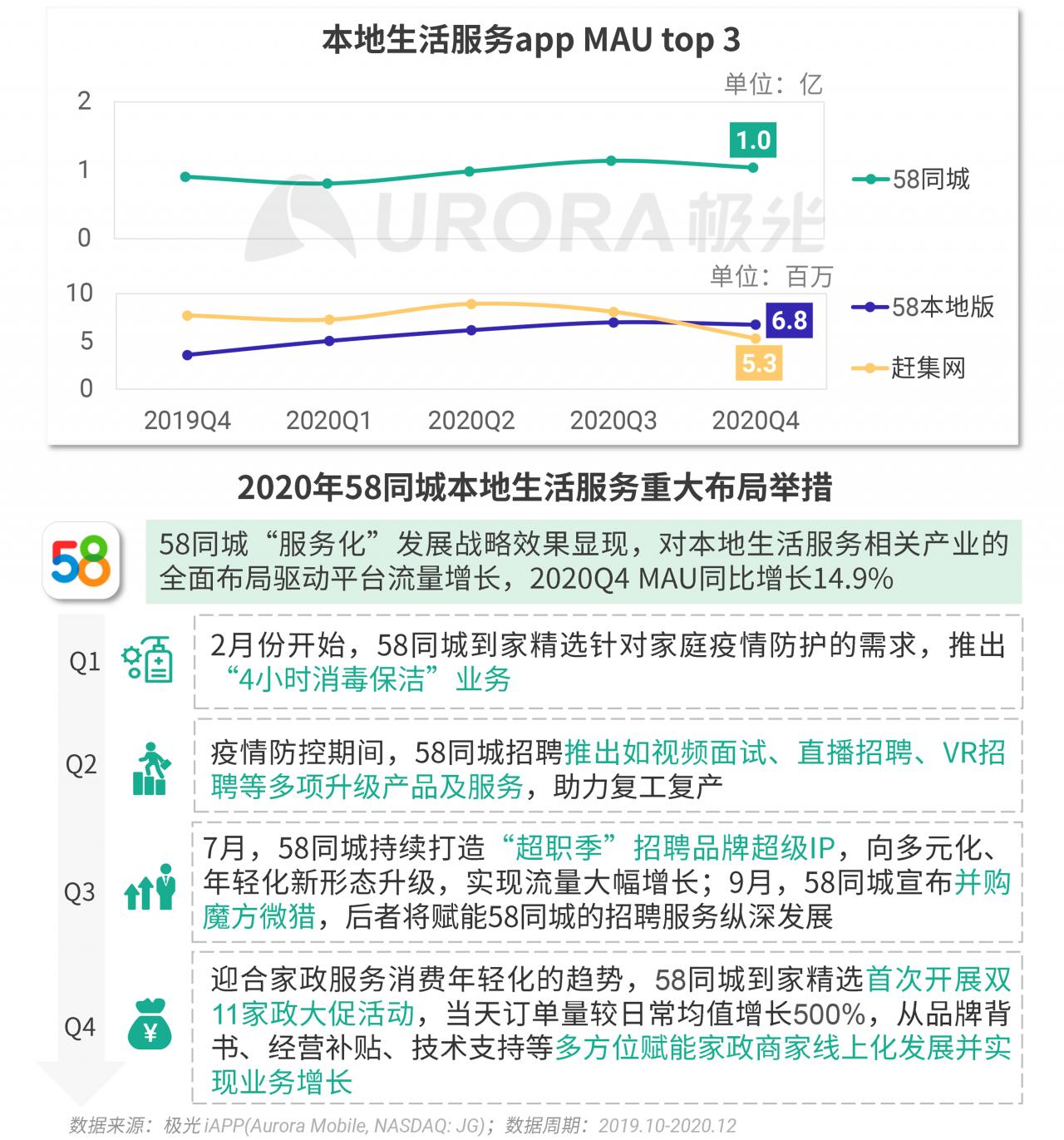 极光:2020年Q4移动互联网行业数据研究报告 (24).png