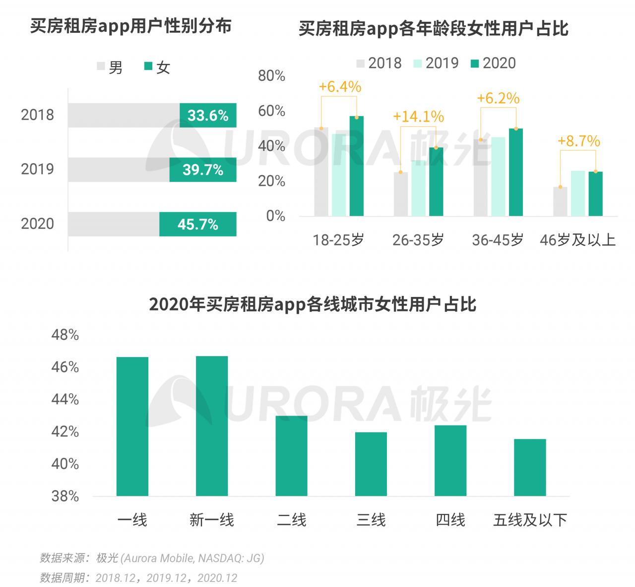 极光:2020年Q4移动互联网行业数据研究报告 (26).png