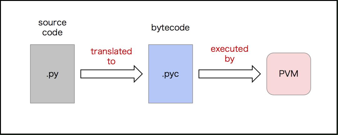 """0道必备的Python面试题(建议收藏)"""""""