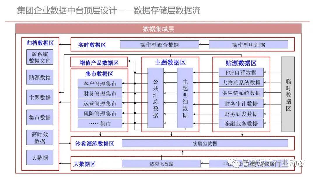 集团型企业数据中台建设方案(PPT)