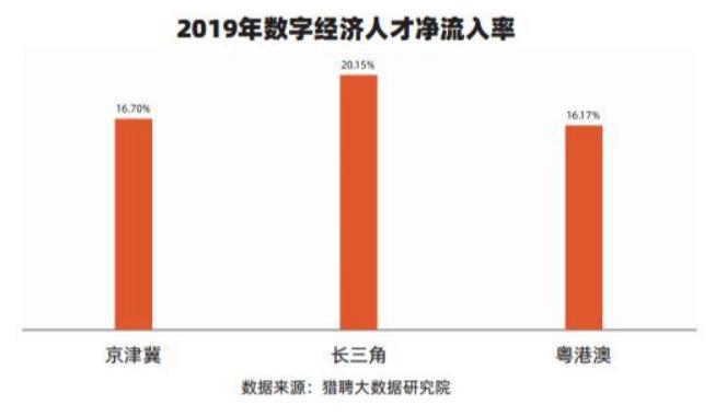 《2019数字经济人才城市指数报告》重磅发布