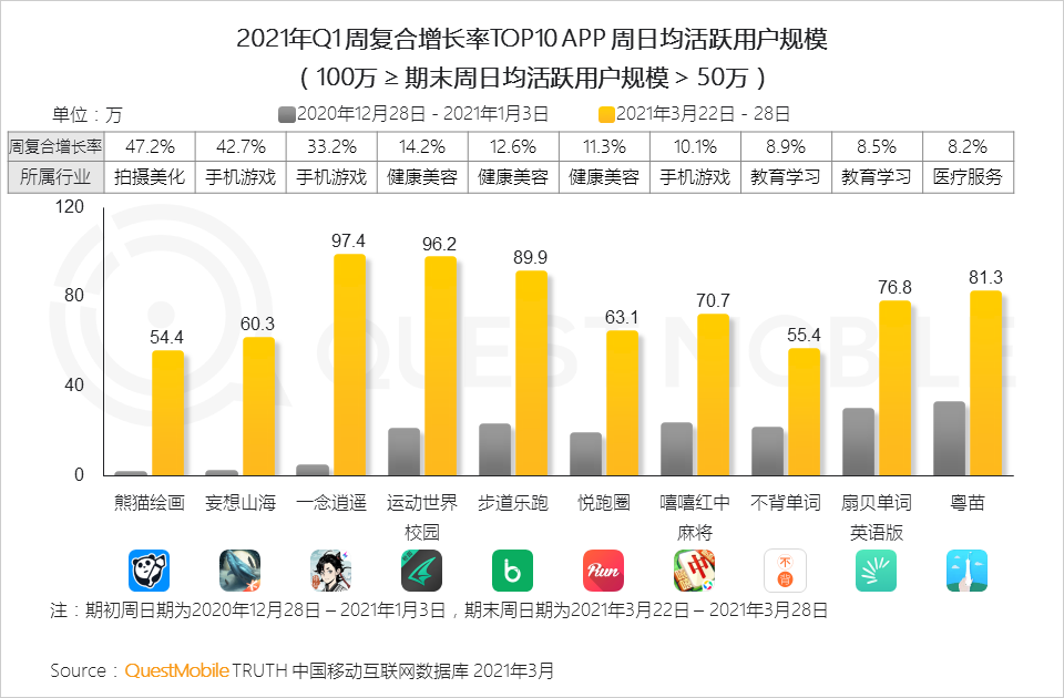 """QuestMobile2021中国移动互联网""""黑马""""盘点报告"""