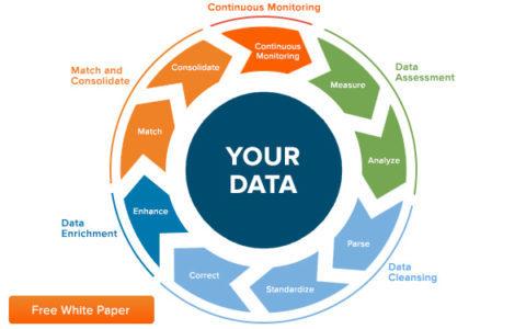 一文让你了解数据治理的主要措施