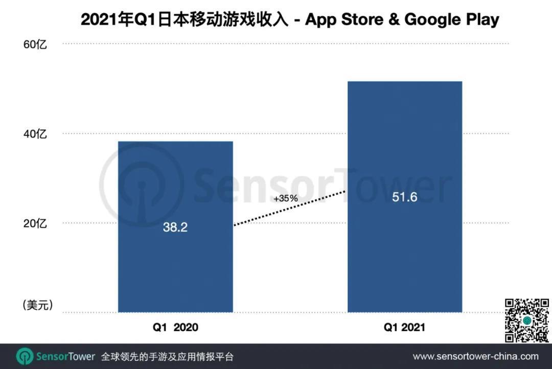 Sensor tower:2021年Q1日本手游市场收入超51亿美元,同比再创新高