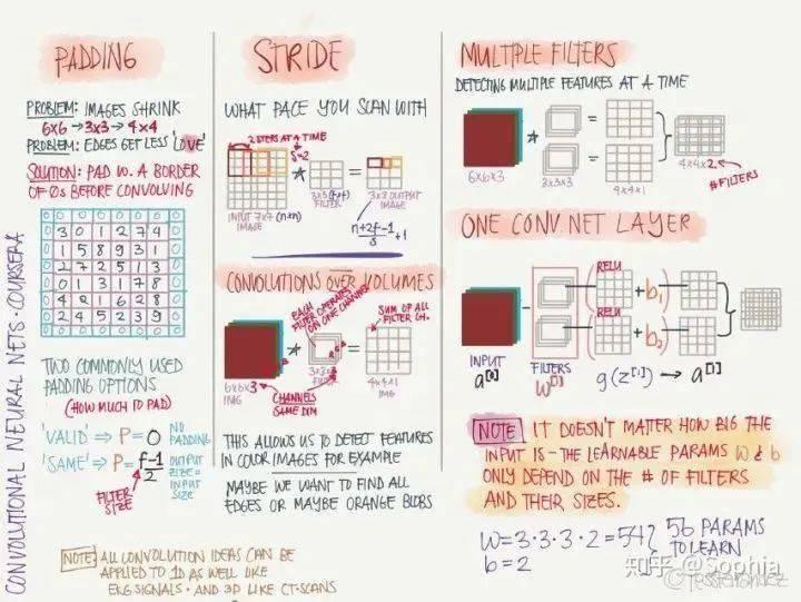 吴恩达:22张图全解深度学习知识