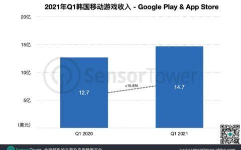 Sensor Tower:2021年Q1韩国手游市场收入达14.7亿美元,四款中国手游入围畅销榜TOP20