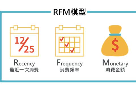 数据分析方法和思维之RFM用户分群