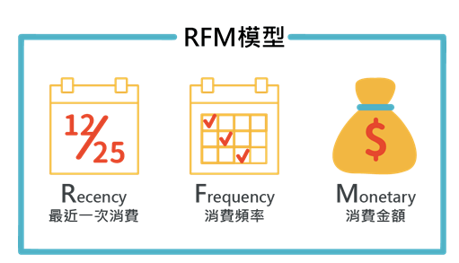 数据分析方法和思维—RFM用户分群
