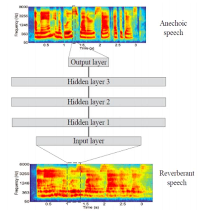 一文概览基于深度学习的监督语音分离