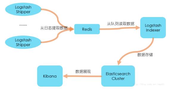 创业公司做数据分析之ELK日志系统