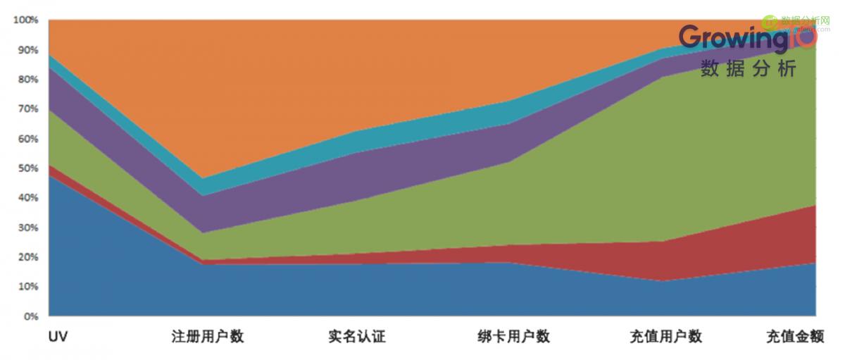 互联网金融:如何从0搭建用户增长体系