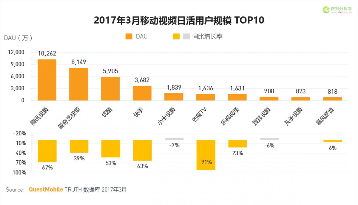 QuestMobile:移动互联网2017春季报告-数据分析网