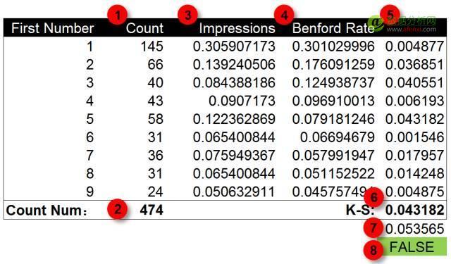 使用本福德定律甄别数据造假(Benford's Law)-数据分析网