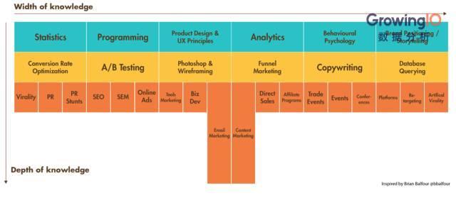 Growth Hacker(增长黑客)必备的8项能力-数据分析网