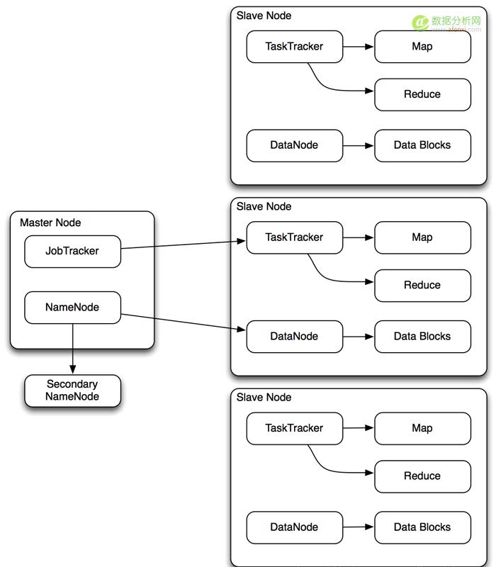 采用MapReduce与Hadoop进行大数据分析