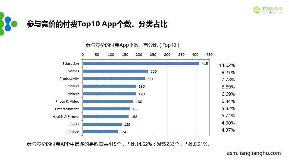 最新苹果竞价广告(ASM)市场分析报告