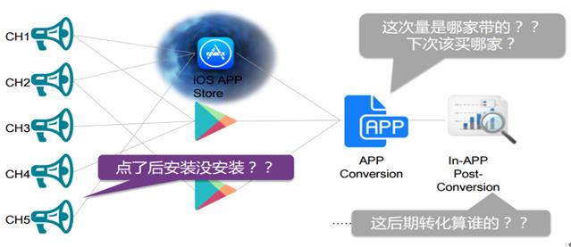 苹果新动向:全面监控用户来源!渠道哭惨CP乐坏-数据分析网