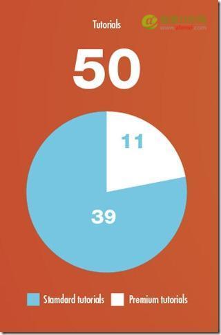 教程:手把手一步一步教你做数据信息图15-数据分析网