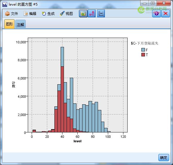 游戏数据分析:用户流失模型的建立-数据分析网13