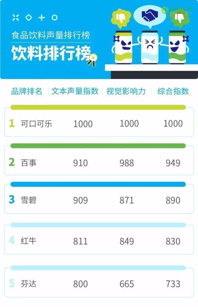 """100+食品饮料品牌角逐,大数据揭秘消费者心中的 """"扛鼎""""品牌-数据分析网"""
