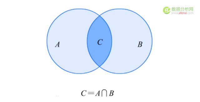 关联规则分析怎么做?你需要知道这3大关键词、4大步骤