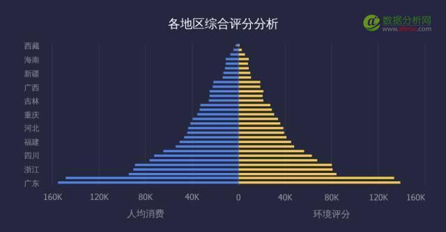"""繁杂数据秒变""""人口金字塔"""",好惊艳!"""