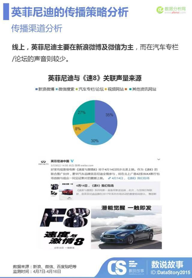 """3天12亿票房,汽车品牌借势《速8》烧钱买""""人心""""哪家强?-数据分析网"""