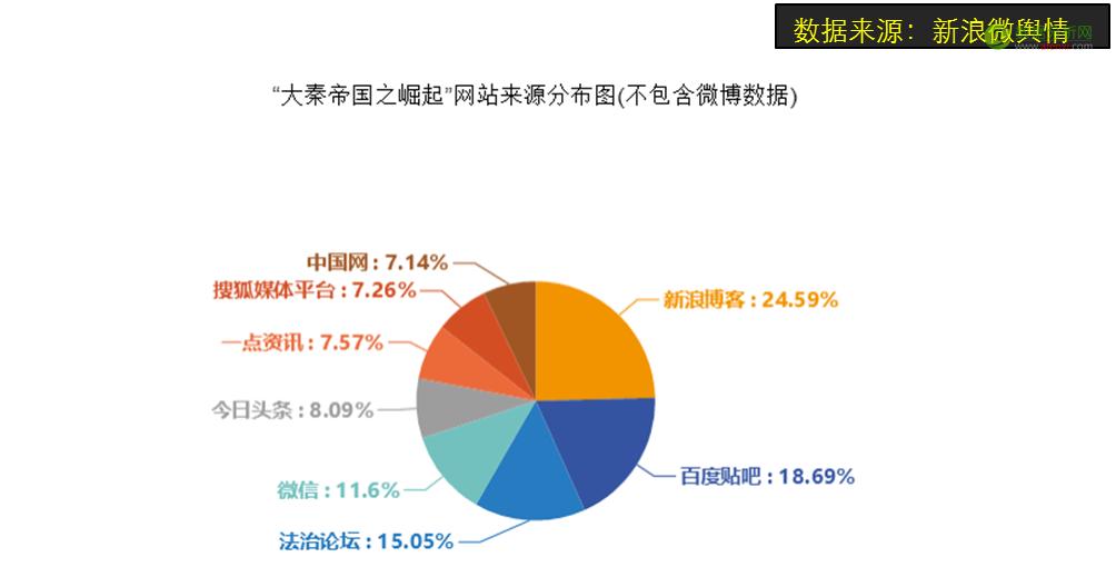 用(大)数据全方位解读电视剧《大秦帝国之崛起》