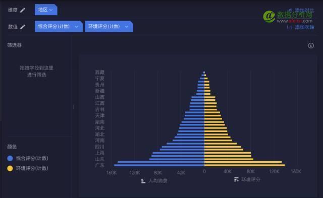 """繁杂数据秒变""""人口金字塔"""",好惊艳!-数据分析网"""