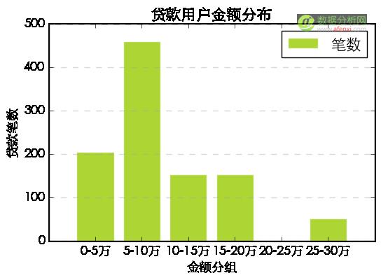 使用python抓取并分析数据—人人贷(urllib)