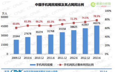 CNNIC报告中国新增网民特点:高龄、低学历、低收入