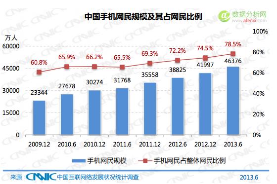CNNIC报告中国新增网民特点:高龄、低学历、低收入-数据分析网