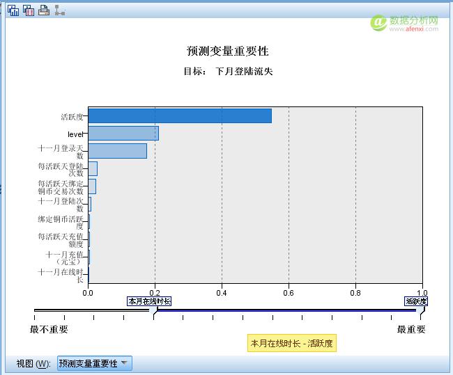 游戏数据分析:用户流失模型的建立-数据分析网10