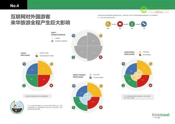 数据眼中体:看看外国游客眼里的中国是什么样儿? -数据分析网
