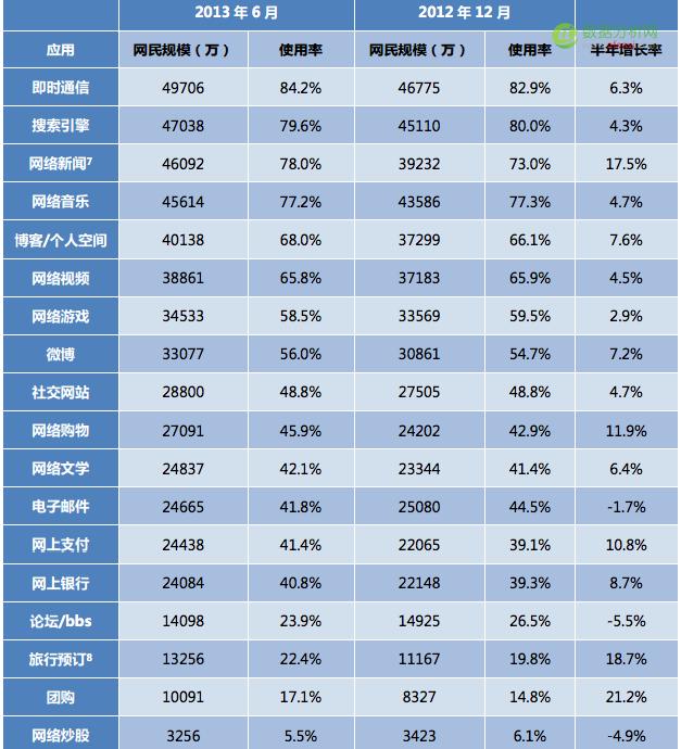 CNNIC报告中国新增网民特点:高龄、低学历、低收入4-数据分析网