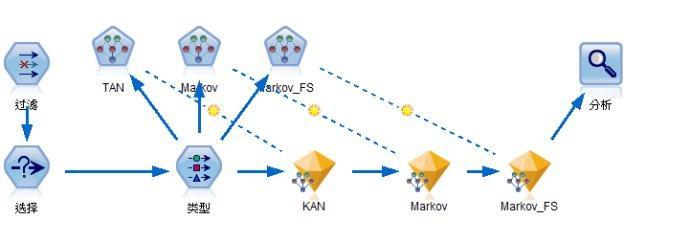 游戏数据分析:用户流失模型的建立-数据分析网8