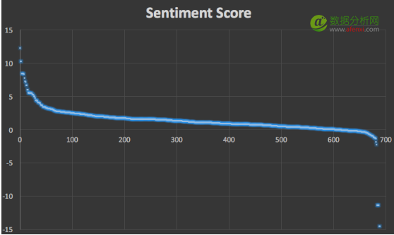 Python做文本挖掘的情感极性分析(基于情感词典的方法)